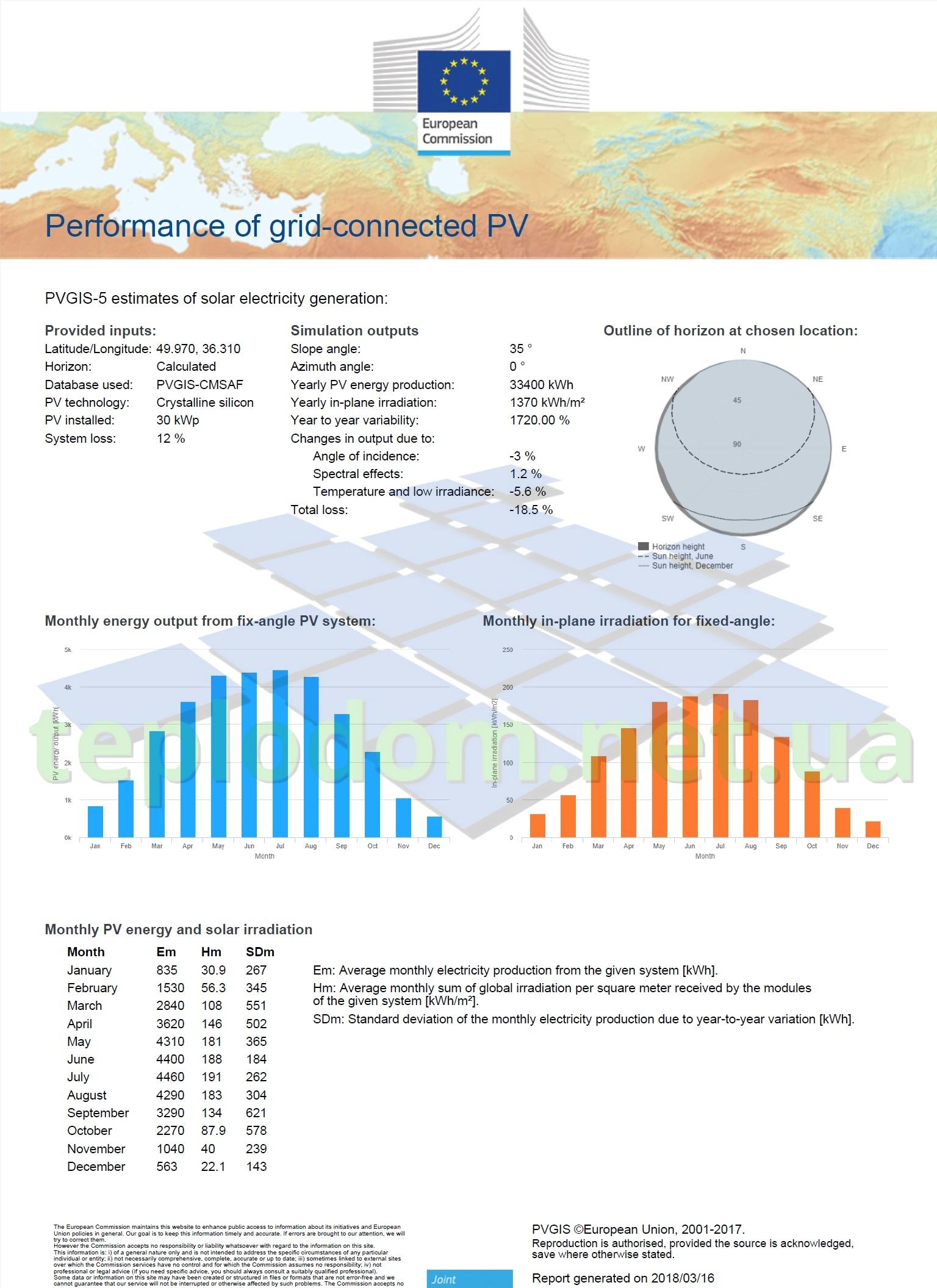проект солнечной электростанции, генерация солнечных панелей