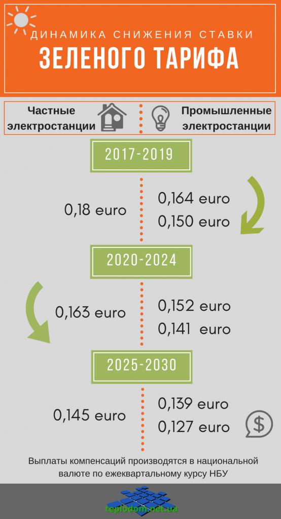 зеленый тариф для физических лиц. динамика снижения зеленого тарифа