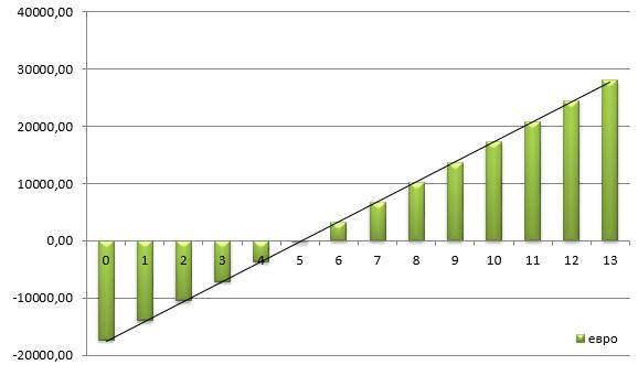 расчет окупаемости солнечной станции 25 кВт