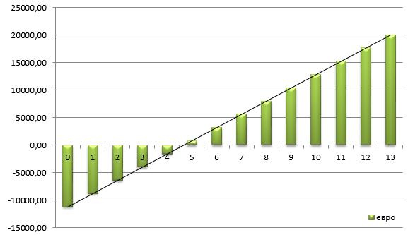 солнечная станция 15 кВт срок окупаемости по зеленому тарифу