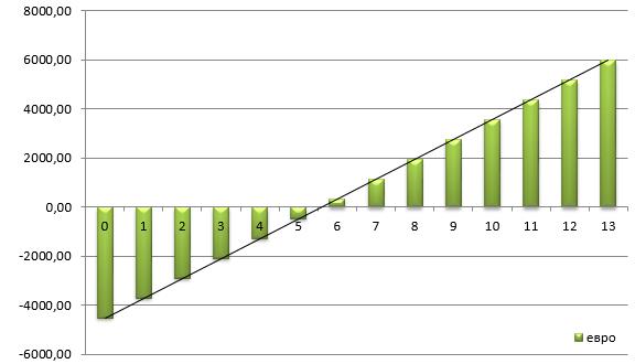 солнечная станция 5 кВт срок окупаемости по зеленому тарифу