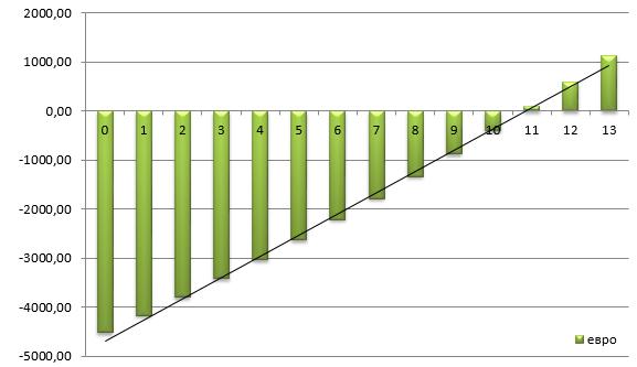 Расчет окупаемости солнечной станции 5 кВт