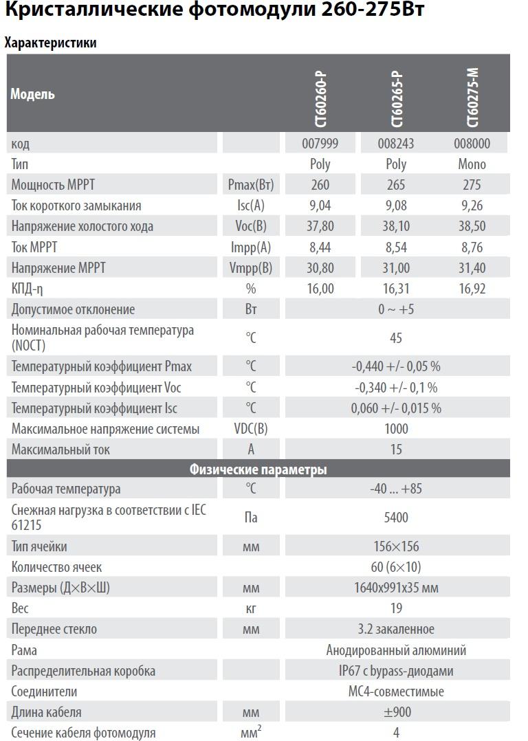 Солнечные панели C&T Solar характеристики и цена комплекта