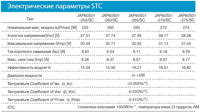 солнечные панели JA Solar характеристики и цена комплекта солнечных батарей