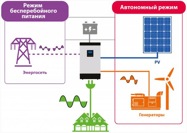 Автономная солнечная станция бесперебойного питания. станция на свинцово-кислотном аккумуляторе.