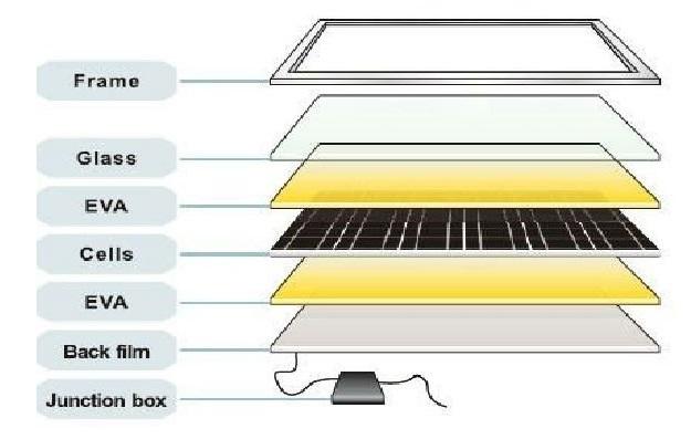 эксплуатация солнечных батарей, факторы влияющие на эффективность работы солнечных панелей