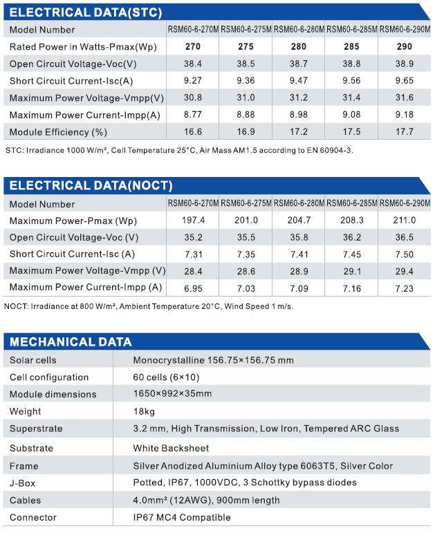 Солнечные панелиRisen технические характеристики