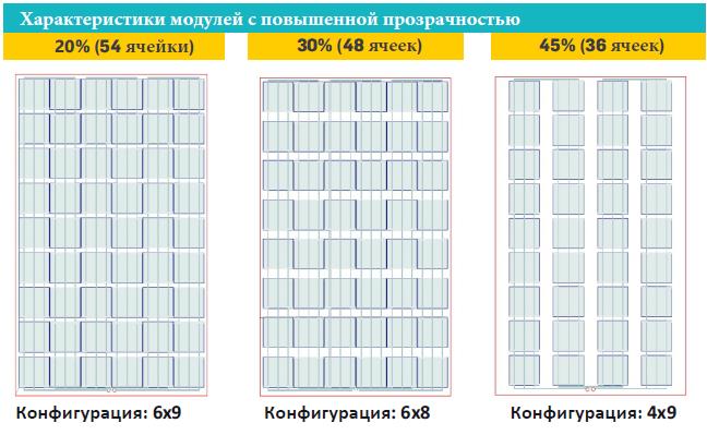 Прозрачные солнечные панели для крышиSolitek SOLID Solrif