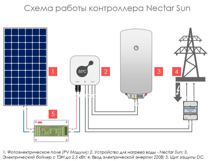 конвертор Nectar Sun для фотоэлектрического нагрева воды от Солнца